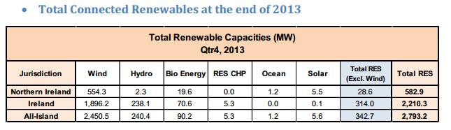 Total Connected Renewables 2013