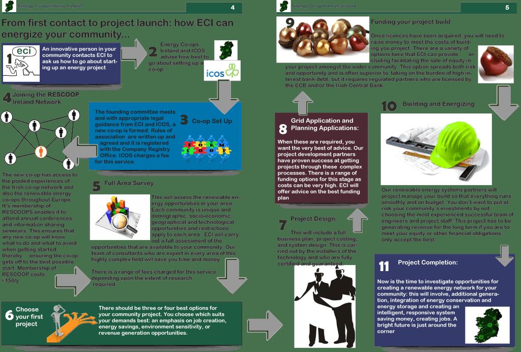 ECI-Infographic